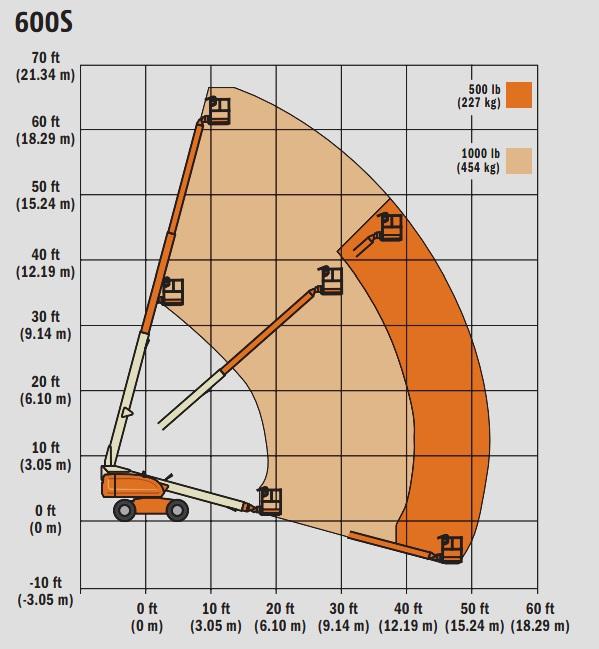 Generalcapacity   121 13 Lground Bearing Pressure 67 Psi    4 69 Kg