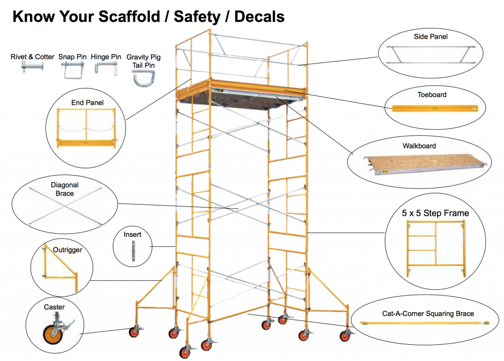List of BilJax Scaffolding Components in Rochester NY and Ithaca NY