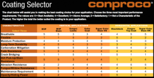 Conproco Coating Selector Chart